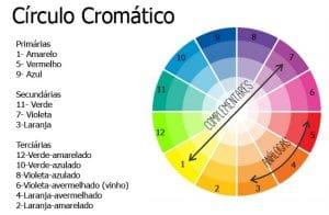 uma imagem sobre círculo cromático