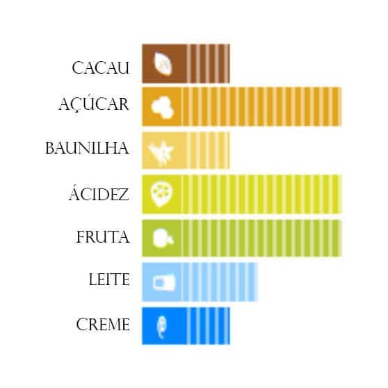 Perfil de Sabor do Chocolate Ruby Callebaut